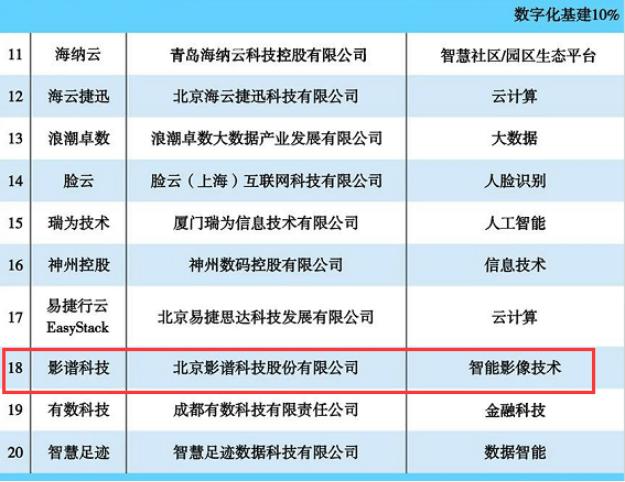 """推动产业智能升级 影谱科技获评金i奖""""2020科技创新领军企业"""""""