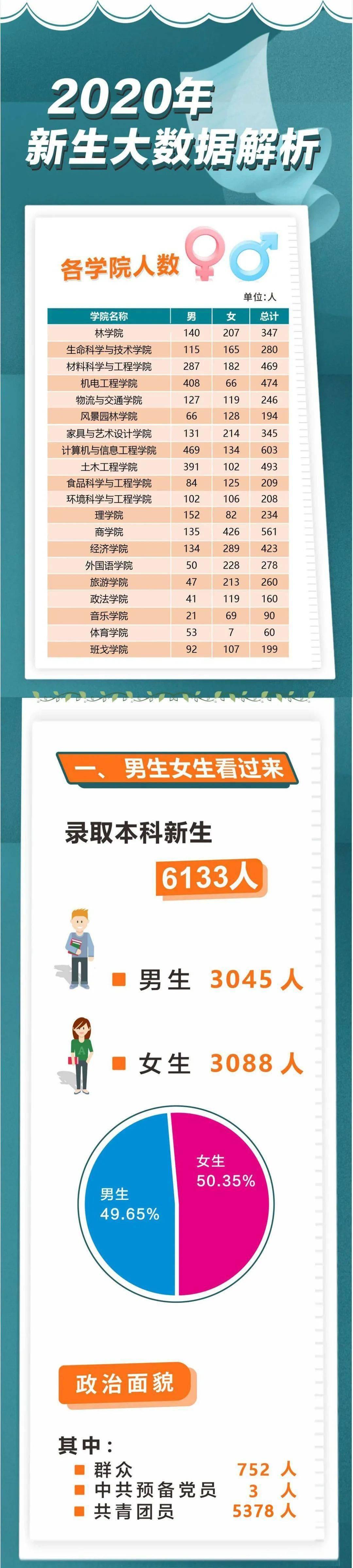中南林业科技大学2020级本科新生大数据解析