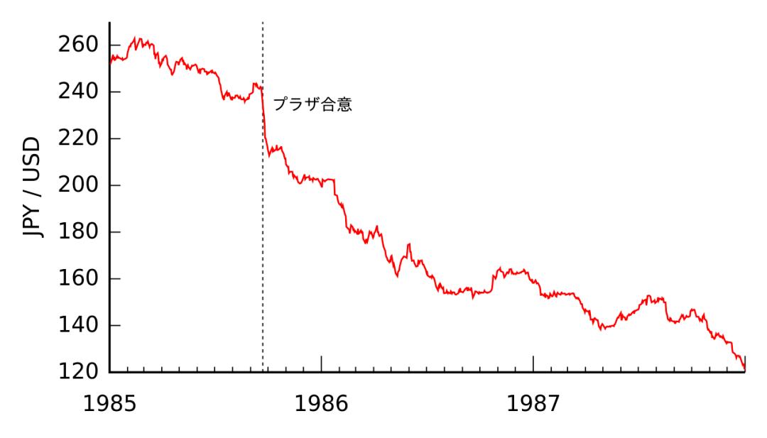 """【当年日本房价暴跌,和""""广场协议""""无关,到现在……】"""