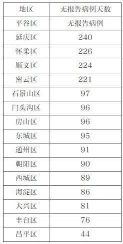 北京昨日新增1例境外输入无症状感染者
