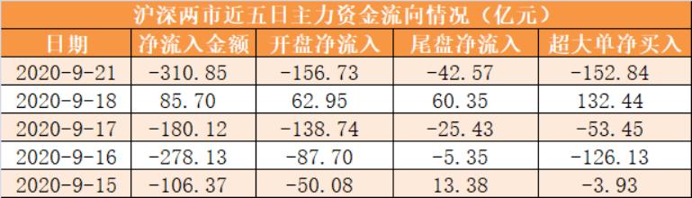 【21日资金路线图】主力资金净流出311亿元 龙虎榜机构抢筹14股