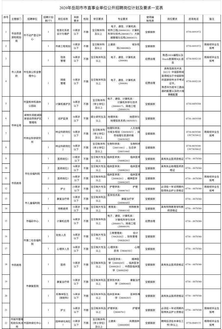岳阳市2020年人口_岳阳市站前小学2020年