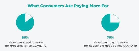 八成美国消费者:疫情下的食品通胀影响了他们的支出预算 