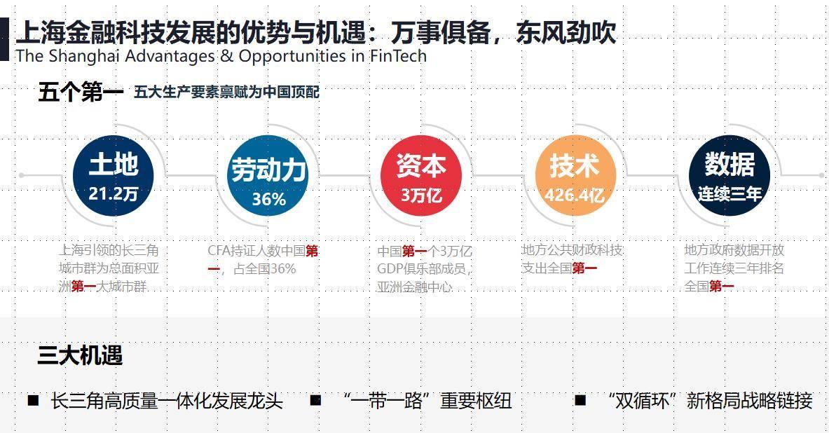浙大报告:全球8个金融科技中心中国占4个,美国占3个