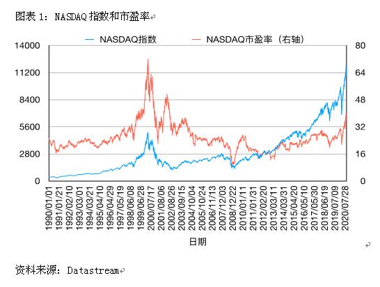 """长江商学院讲解欧阳辉:科技泡沫也是""""坏泡沫"""""""