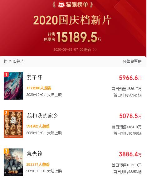 影院国庆档提早温暖!《夺冠》三天卖了近2亿,券商猜测票房10亿