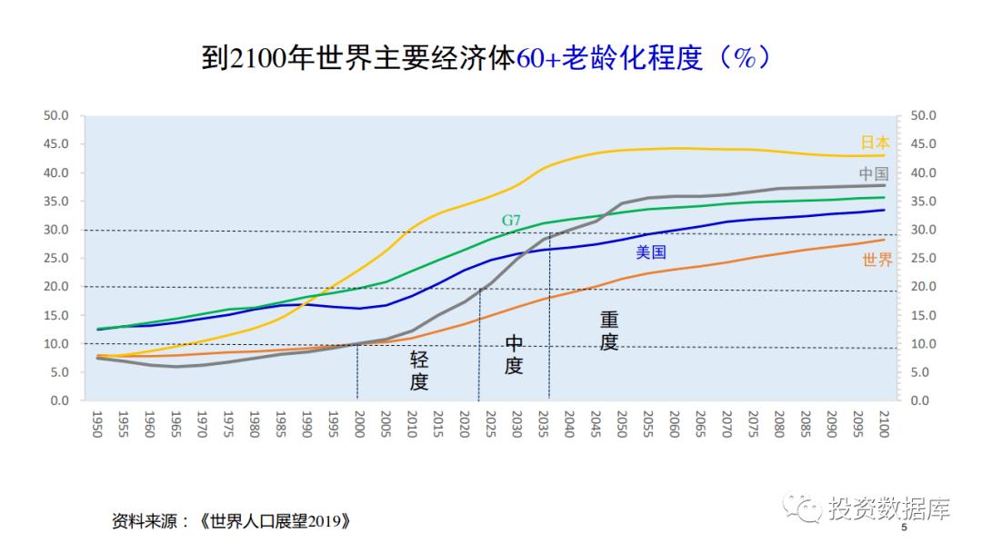 中国老龄化人口发展趋势_中国人口老龄化趋势图