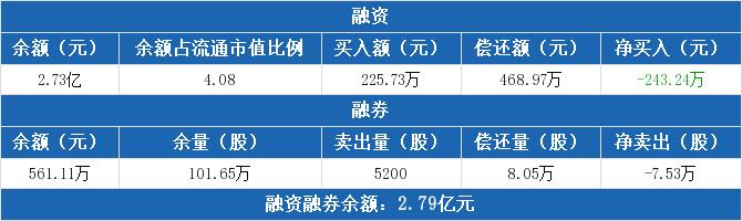 长江传媒:融资余额2.73亿元,创近一年新