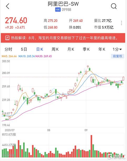 港股异动 | 阿里巴巴(9988.HK)涨幅扩大至3.47% 预计阿里云将在2021财年内实现盈利|