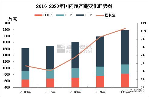 2020年国内PE新增产能增长率创5年新高 各区域占比有所变动