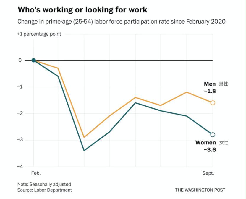 """美媒:""""非常令人担忧""""的就业报告表明 美国经济复苏可能正在放缓"""