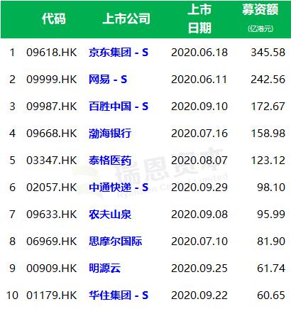 香港十大IPO项目 占募资总额的68%(2020年前