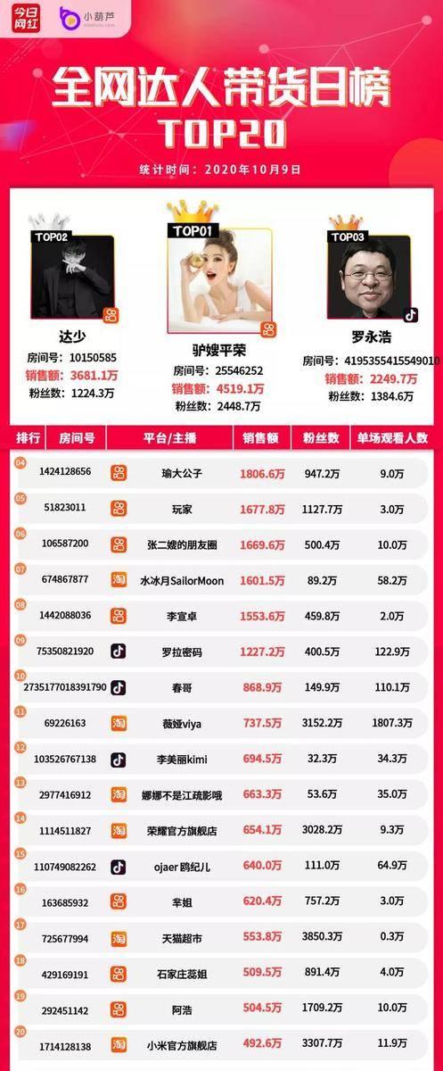 电商带货榜(10.9)  9位主播销售额破千万,驴嫂平荣4519万夺冠