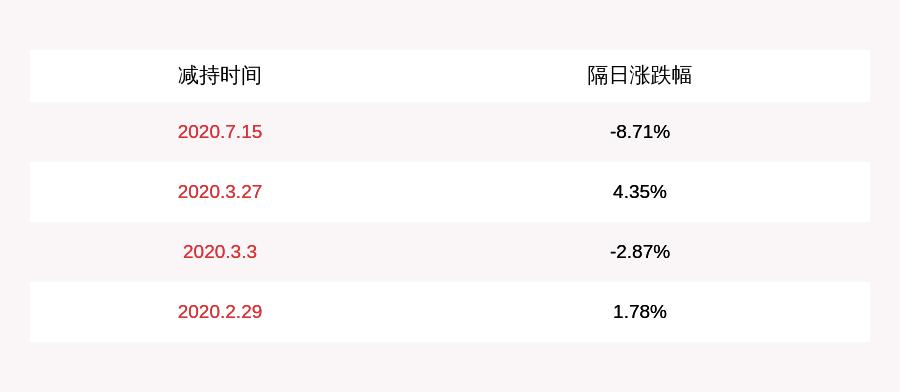 坚朗五金:监事会主席尚德岭拟减持不超4.79万股,高管张德凯拟减持不超40万股