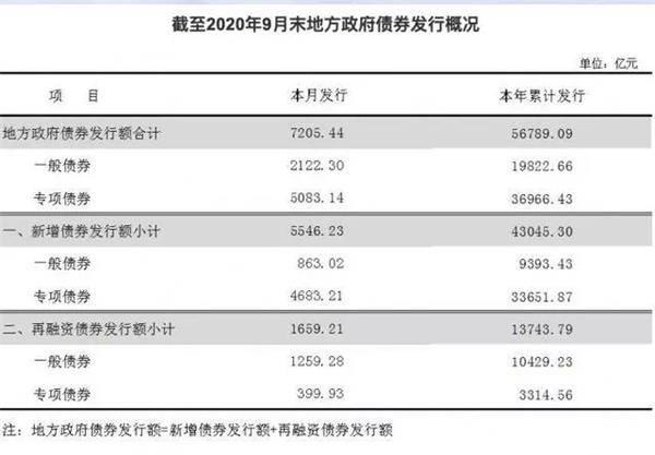 ope官方网站:进步94.8%!新增的专项债券都投到了哪些领域?明年会有什么变化?