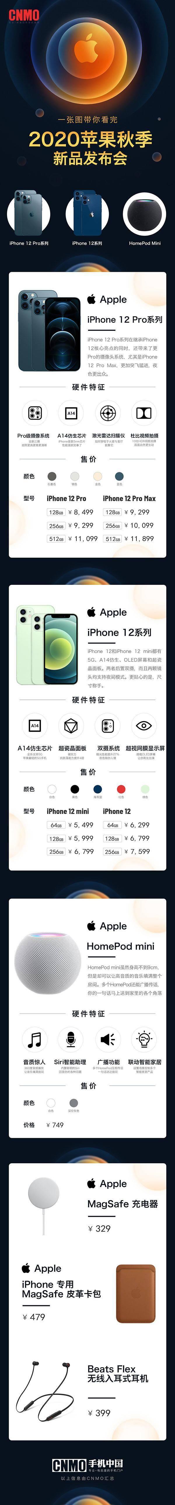 一张图看懂苹果秋季新品发布会 四款iPhone 12你选谁