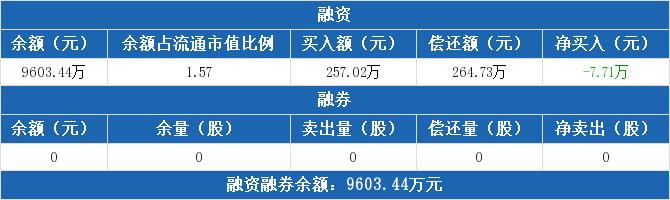 快三彩票下载:文峰股份:融资净收益7.71万元 融资余额9603.44万元(10