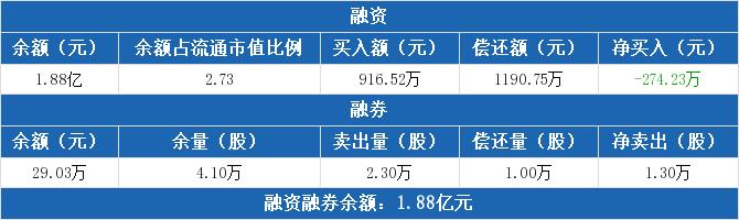 新疆天业:融资净收益274.23万元 融资余额1.88亿元(10