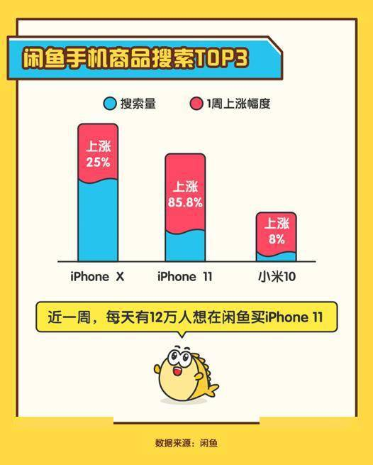 "iPhone12""真香定律"",先沸腾了二手市场 网络快讯 第4张"