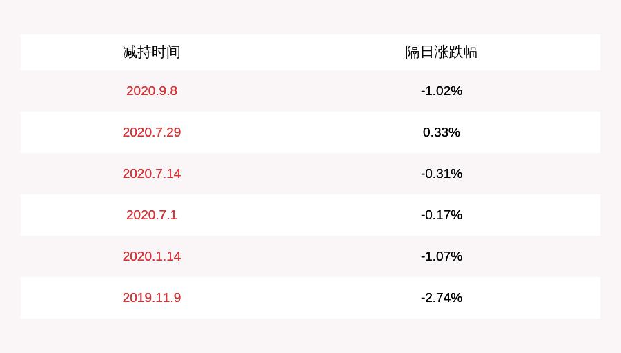 注意!ST亚邦:总经理卢建平已减持约92万股,减持计划时间过半