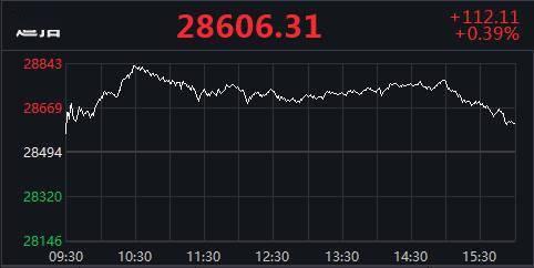 美股收盘:纳指连跌四日,美国能源股全线走低
