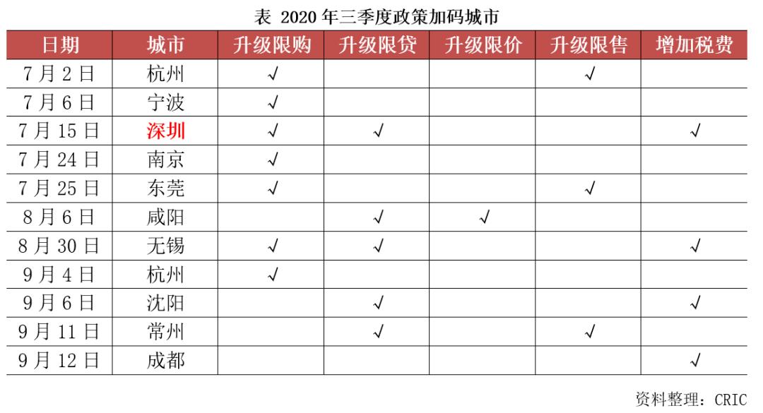 2020年三季度中国房地产总结与展望