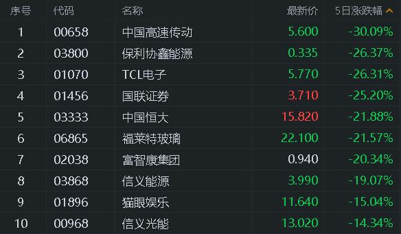 港股风云|三大互联网巨头齐创新高,券商发布四季度港股策略报告