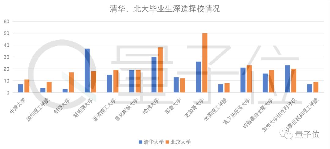 清华、北大毕业生5年来去向大数据