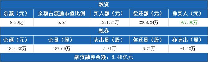 东华能源:融资连续8日净还款累计5714.93万元(1