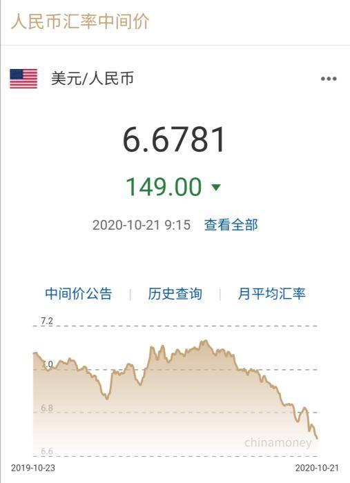 继续涨!人民币对美元升值到6.6时代
