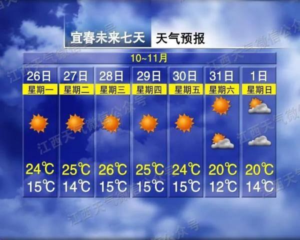 最低8,我们要未雨绸缪,最近几天的南昌