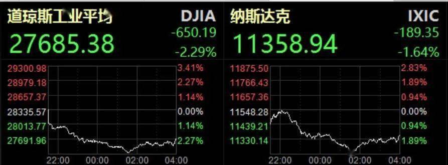 [又是惊魂一夜!美欧股市集体暴跌,道指一度狂泄近千点!这家软件巨头创20年最大跌幅……]