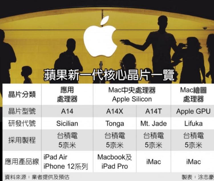消息称苹果Arm版MacBook和iMac分别搭载A14X和A14T处理