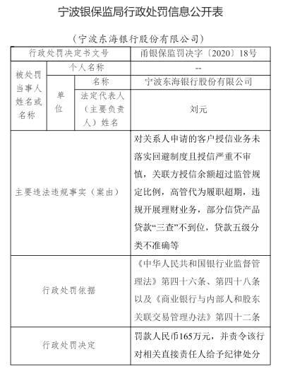 宁波东海银行6宗违法遭罚165万元 违规开展理财业务