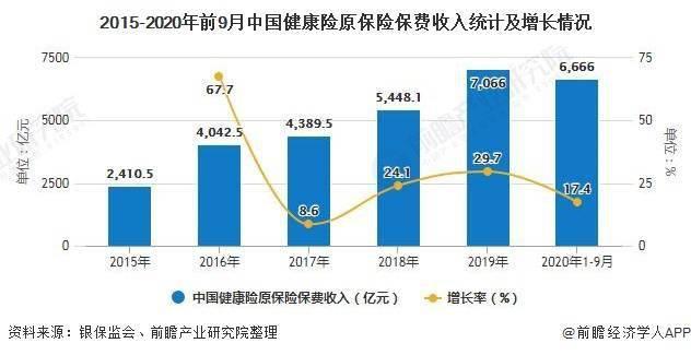 2020年中国健康保险行业市场现状及发展前景分析 重疾定义修订有望推动行业高增长