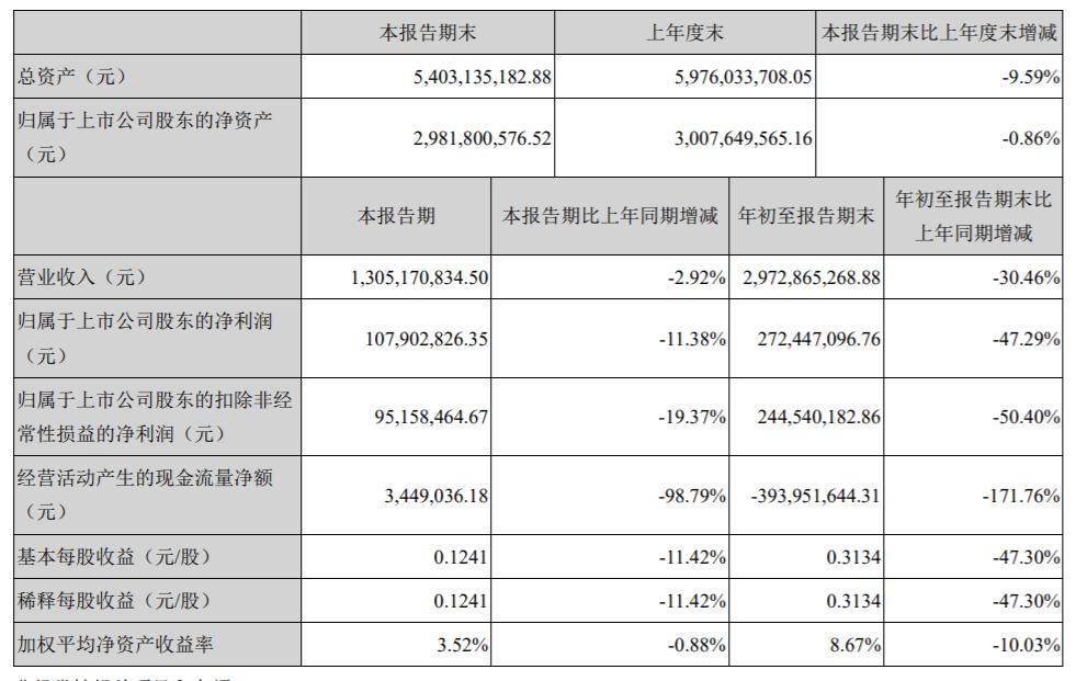 【华帝股份: 前三季度净利润2.72亿 同比减少47.29%】