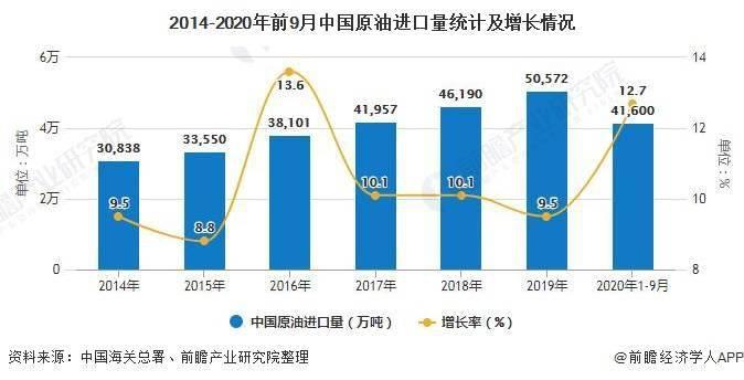 2020年1-9月中国原油行业进口现状及发展前景分析 预计四季度进口仍将保持增长趋势