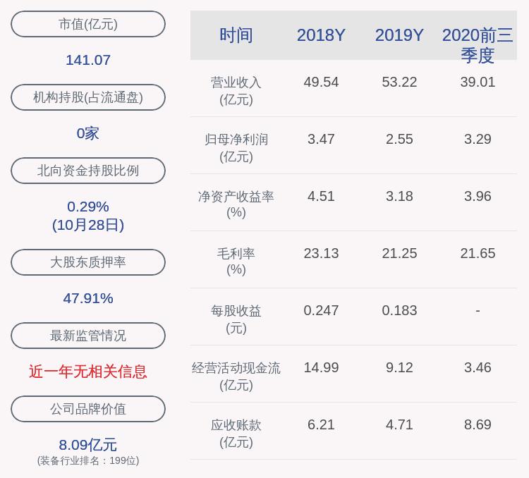 中兵红箭:2020年前三季度净利润约3.29亿元,同比增加16.00%