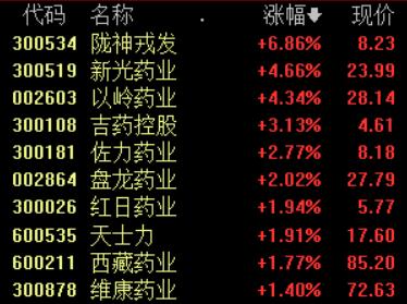 中医药将进入高速发展黄金时期 吉药控股等多股上涨