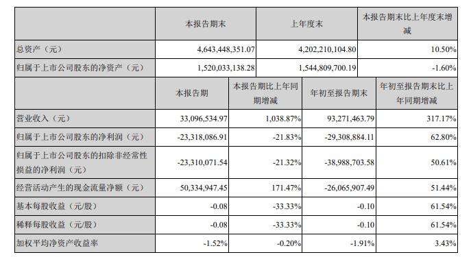 中迪投资与董事长李勤失去直接联系 控制权变更尚待完成