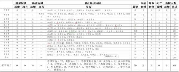 青岛新增1例本土确诊,为隔离封闭病区护士!系意外暴露造成偶发感染,无社区传播风险
