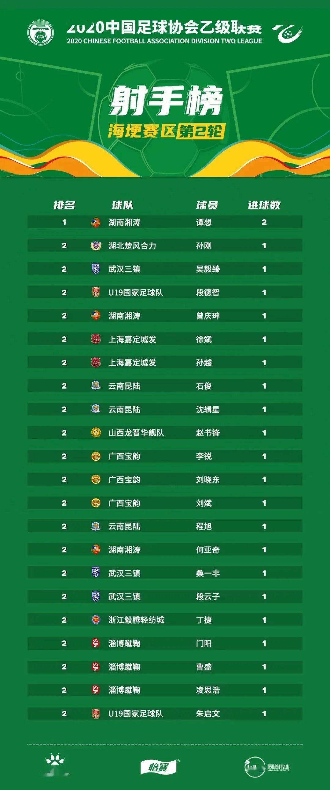 yobo体育app官网- 中乙联赛第二轮积分榜及射手榜(图3)