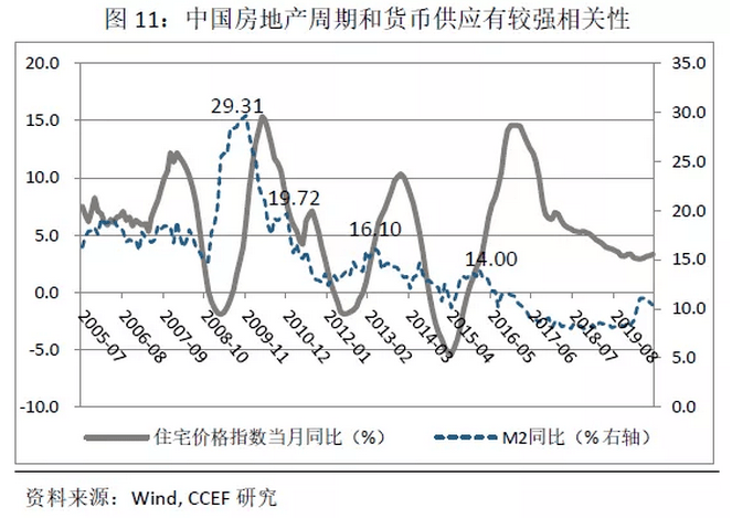 林采宜:中国住宅地产的繁荣还能持续多久?