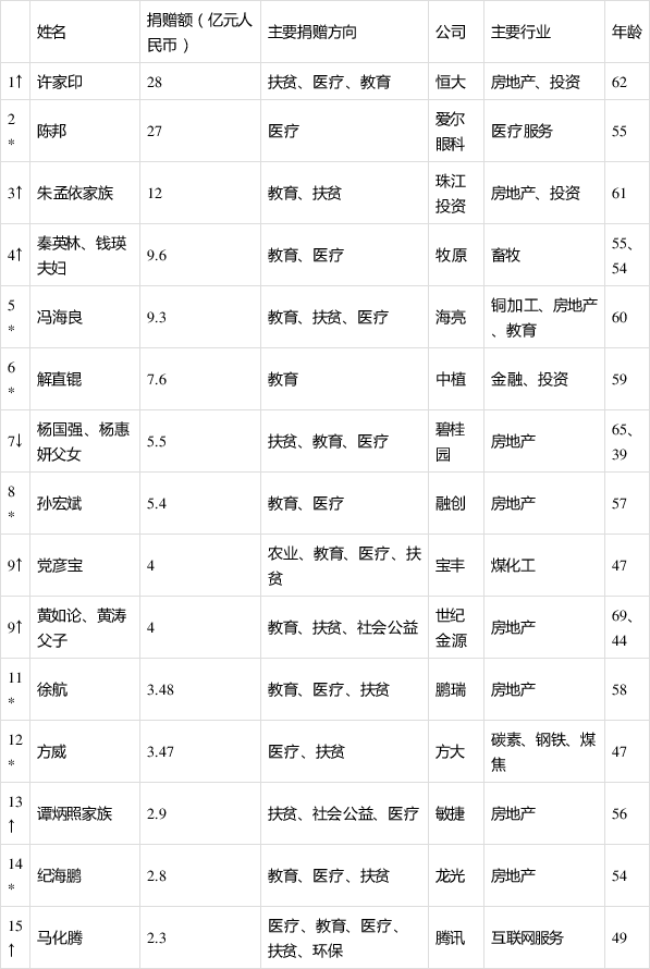 恒达官网一年捐款28亿元,恒大集团董事局主席许家印当上中国首善(图1)