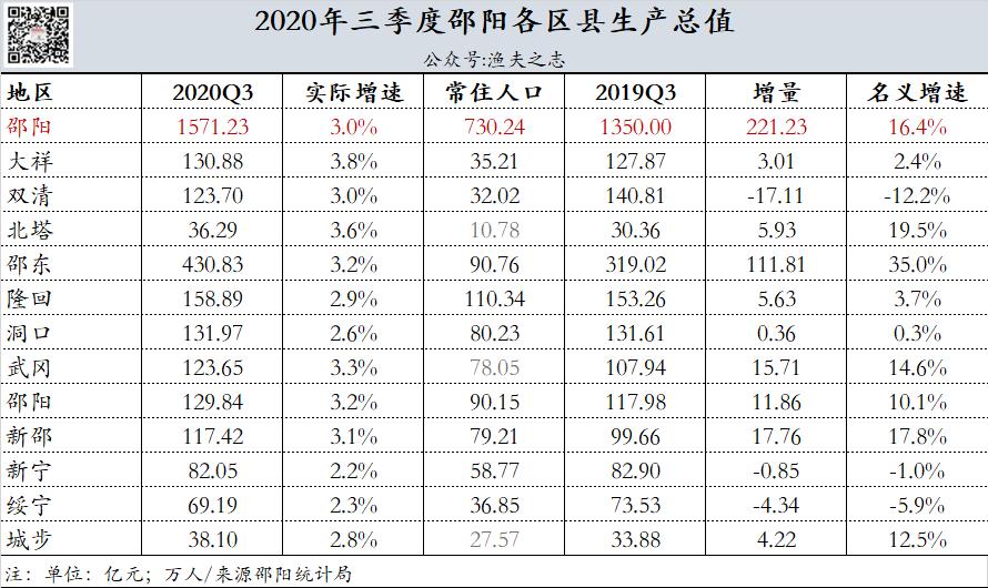 华中各区县gdp排名_2017年长沙各区县 市 GDP排行榜