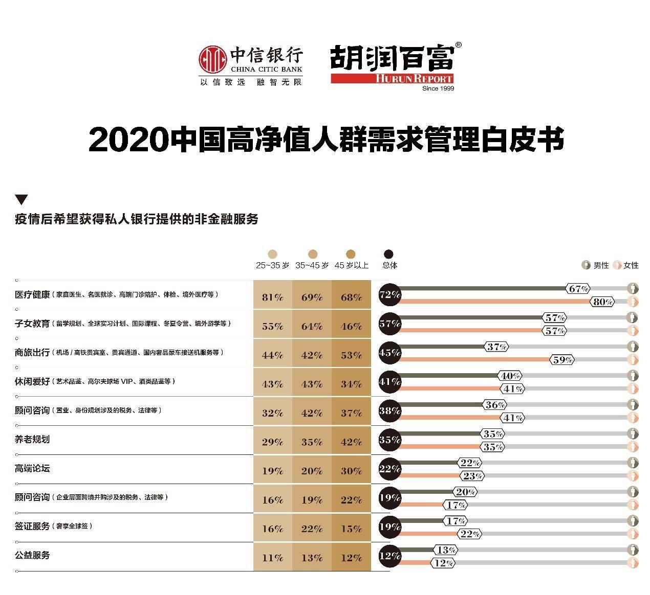 报告:超五成高净值人群未来一年有置业计划