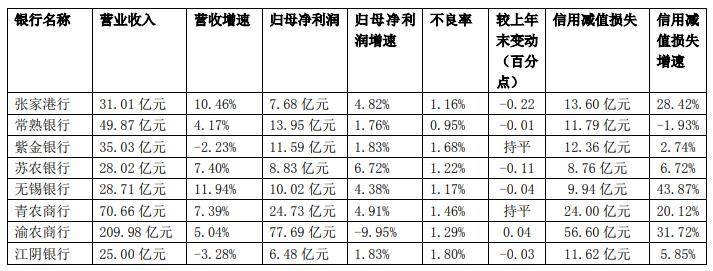 前三季8家A股农商行7家净利正增长 江阴不良率居首