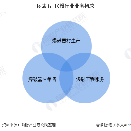 2020年中国民爆行业市场现状及竞争格局分析 西南、华北和华东地区发展更为领先