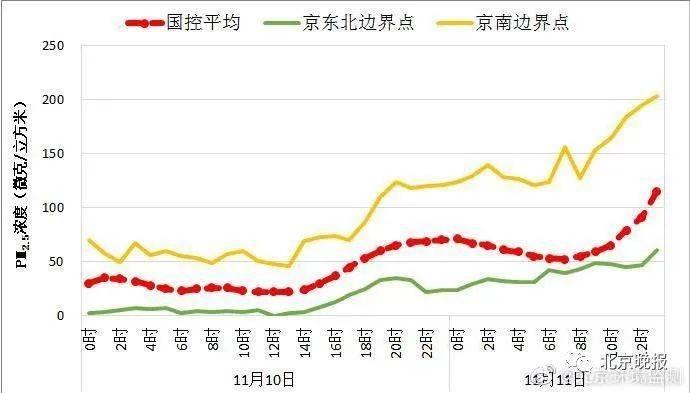 北京空气质量达中度污染,预计中午前后能见度逐步改善