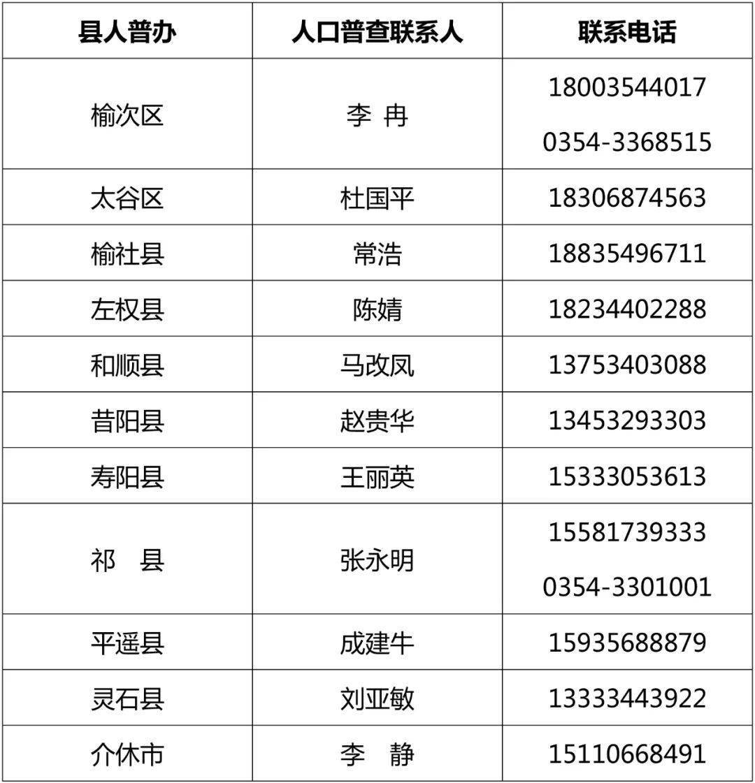 晋中市人口_山西一黑马县,隶属晋中,人口不足30万,未来有望撤县设市